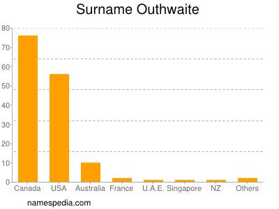 Surname Outhwaite