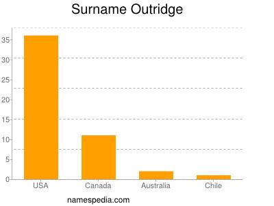 Surname Outridge