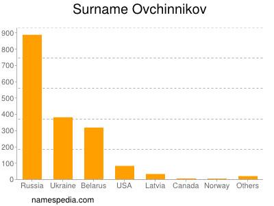 Surname Ovchinnikov