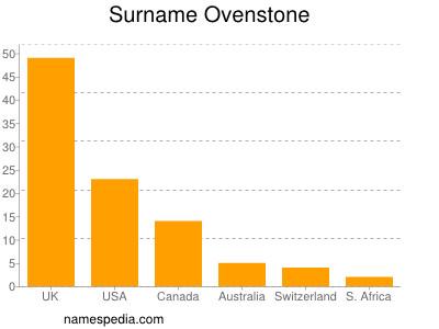 Surname Ovenstone