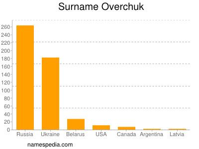 Surname Overchuk