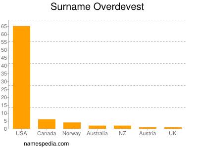 Surname Overdevest