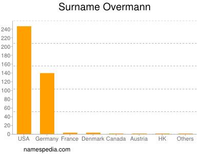 Surname Overmann