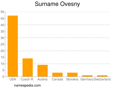 Surname Ovesny