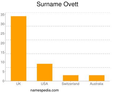 Surname Ovett