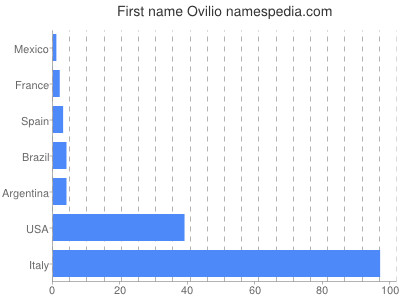 Given name Ovilio