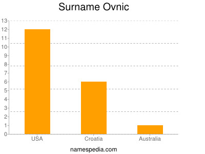 Surname Ovnic