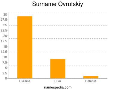 Familiennamen Ovrutskiy