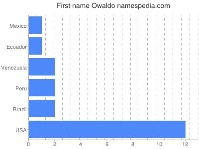 Given name Owaldo
