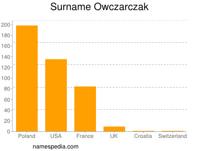 Surname Owczarczak