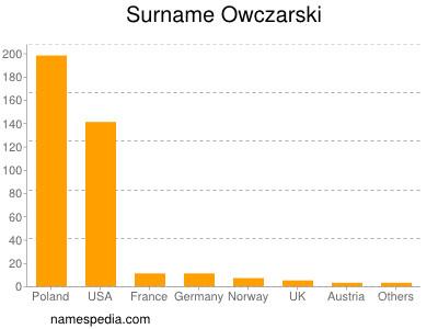 Surname Owczarski