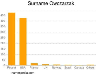 Surname Owczarzak