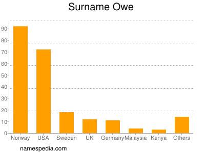 Surname Owe
