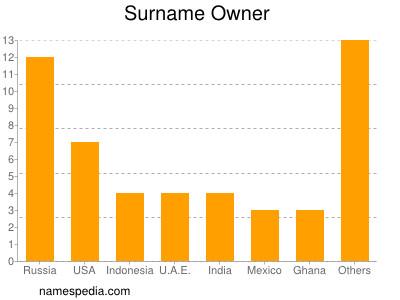 Surname Owner
