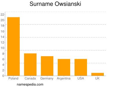 Familiennamen Owsianski