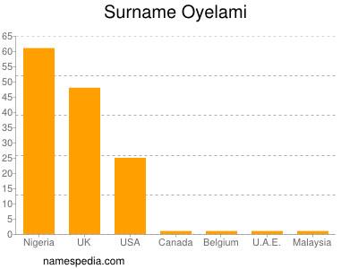 Surname Oyelami