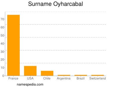 Surname Oyharcabal