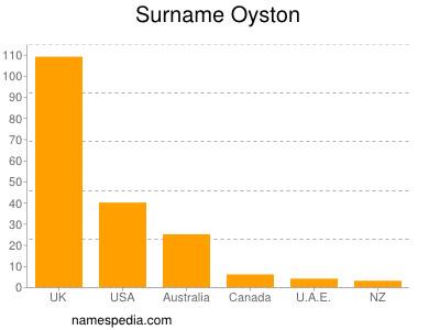Surname Oyston