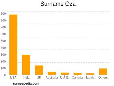 Surname Oza