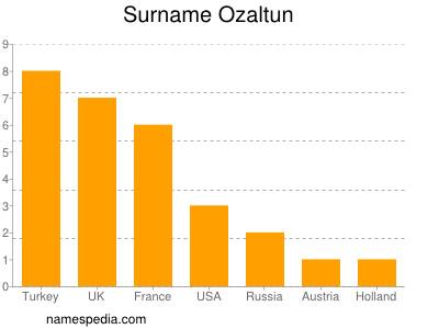 Surname Ozaltun