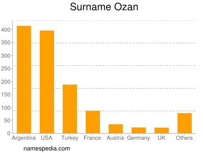 Surname Ozan