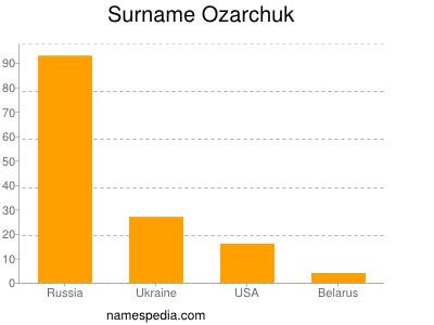 Surname Ozarchuk