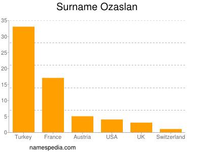 Surname Ozaslan