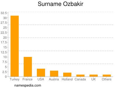 Surname Ozbakir