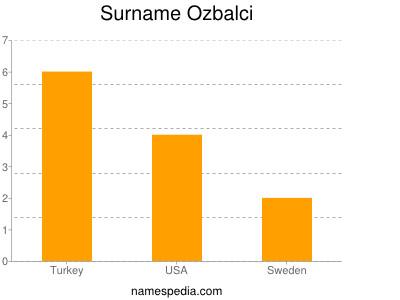 Surname Ozbalci
