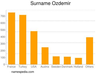 Surname Ozdemir
