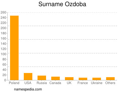 Surname Ozdoba