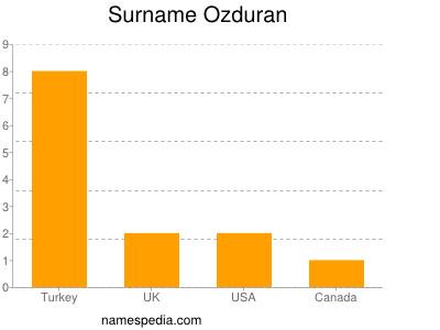 Surname Ozduran