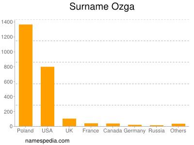 Surname Ozga