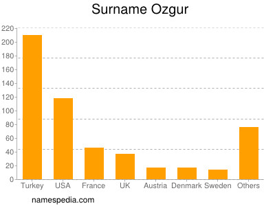 Surname Ozgur