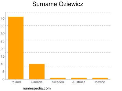 Surname Oziewicz