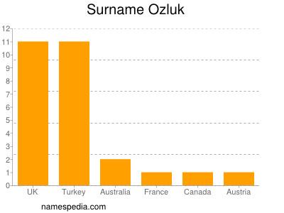Surname Ozluk