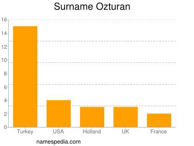Surname Ozturan