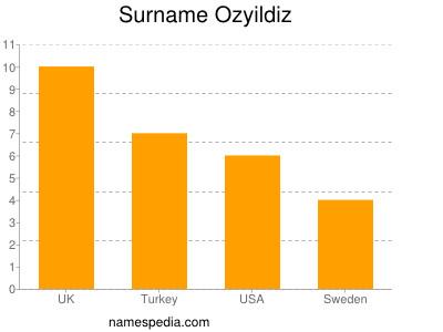 Surname Ozyildiz
