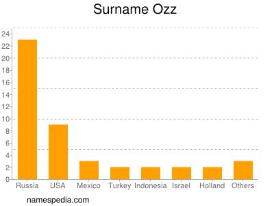 Surname Ozz