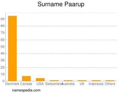 Surname Paarup