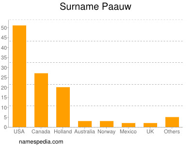Surname Paauw