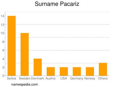 Surname Pacariz