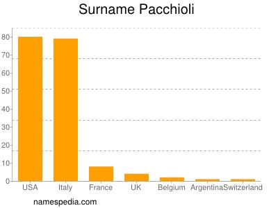 Surname Pacchioli