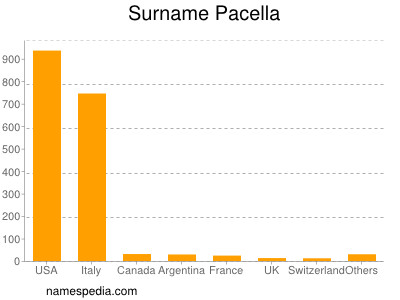 Surname Pacella