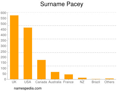 Surname Pacey
