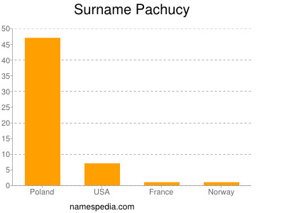 Surname Pachucy