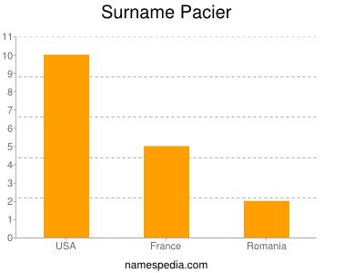 Surname Pacier