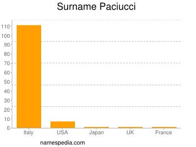 Familiennamen Paciucci