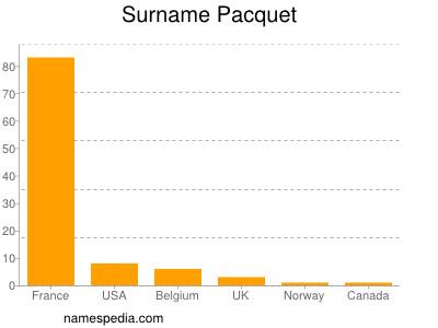 Surname Pacquet