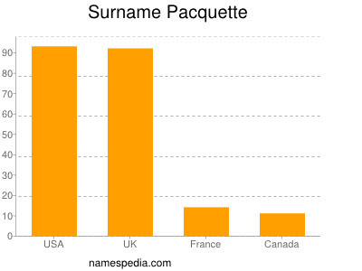 Surname Pacquette